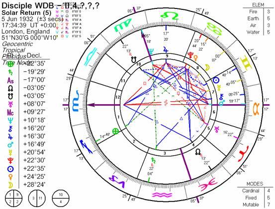 Astrological analysis of WDB